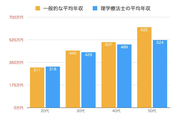 リハ職年収グラフ