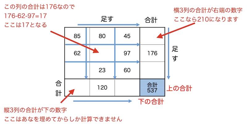 脳トレ計算問題説明表